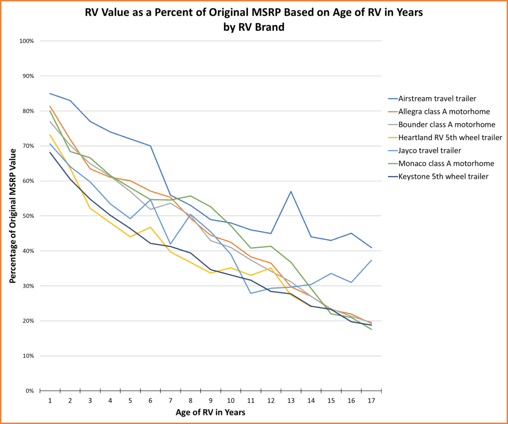 Rv Values By Brand As Percentage Of Original Msrp Over Time