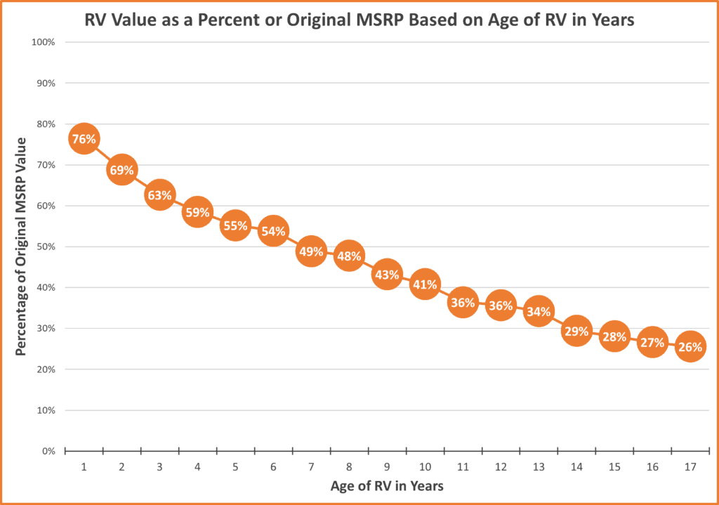 Rv Values As A Percent Of Original Msrp Based On Age In Years
